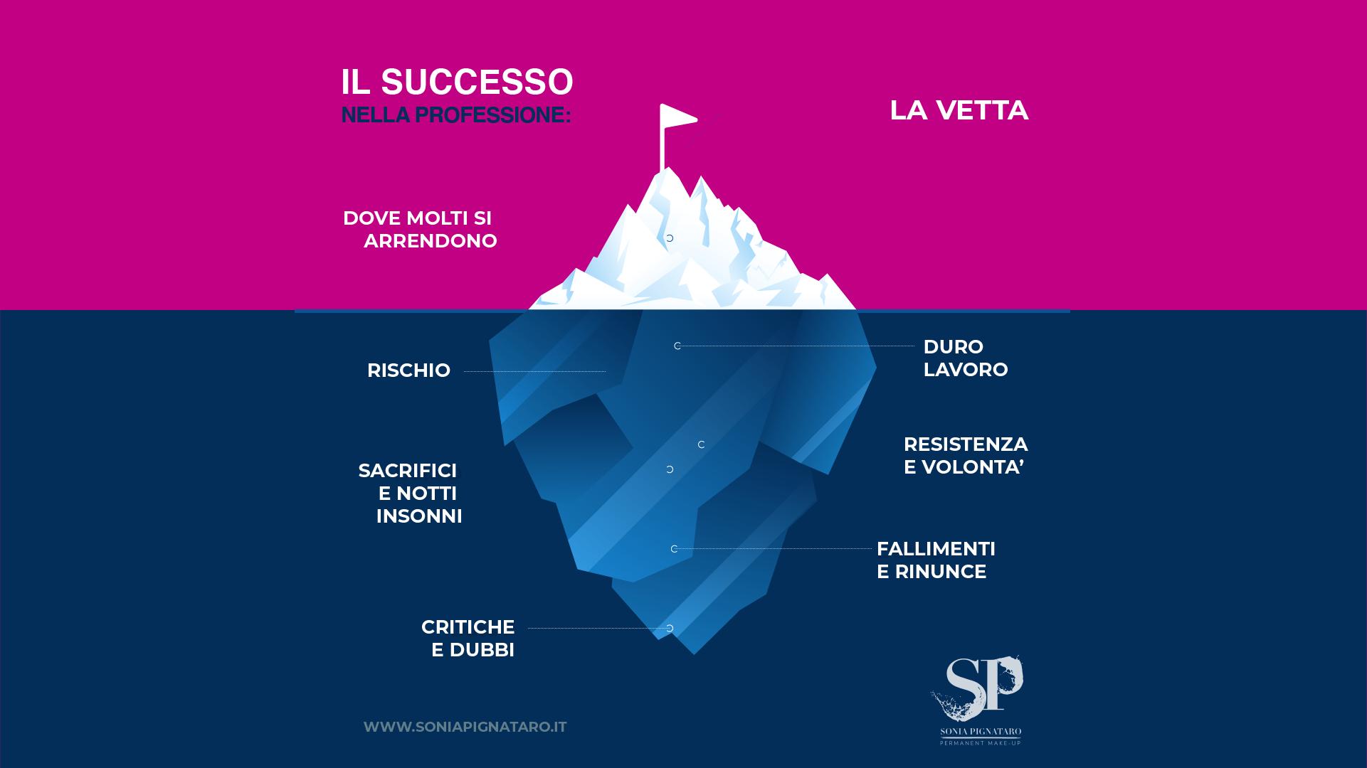 La metafora dell'iceberg applicata al trucco permanente