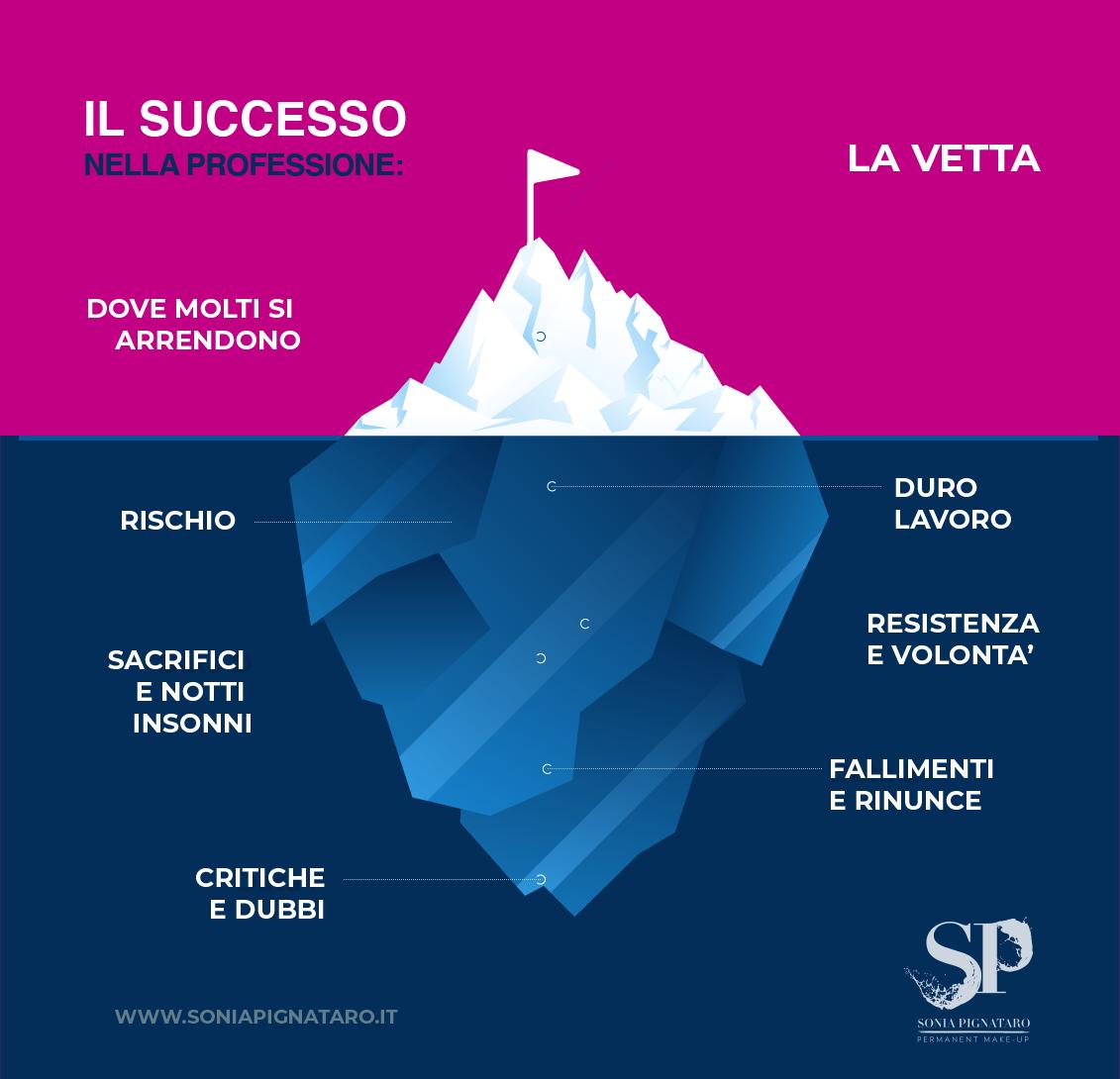 La metafora dell'iceberg: come avere successo in una professione